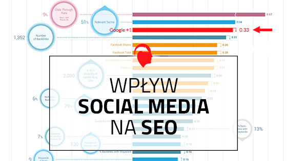 Wpływ-social-media-na-seo