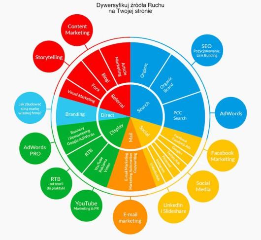 Źródła ruchu Google Analytics