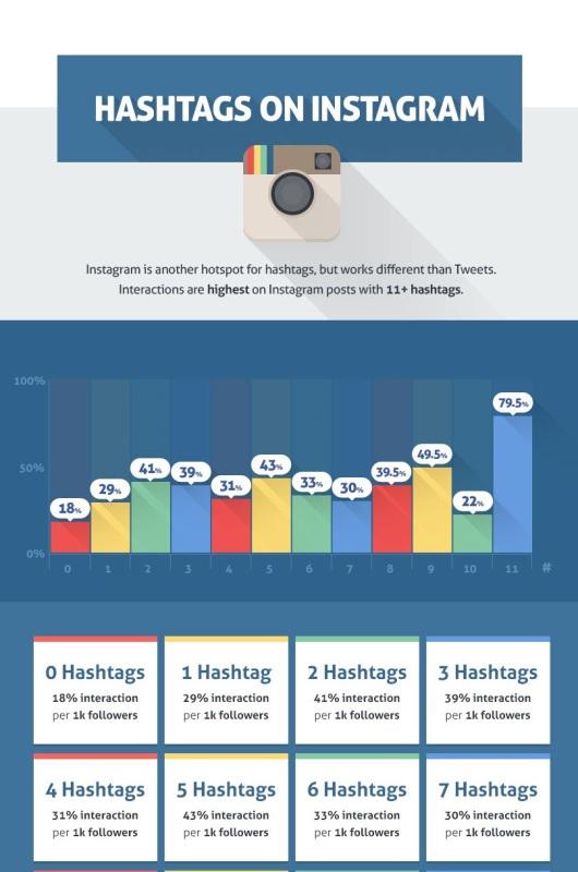 Optymalna ilość hashtagów na Instagramie