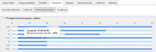 Harmonogram AdWords