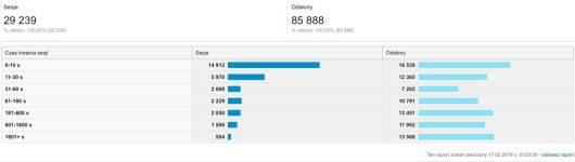 Znajdź dane w Google Analytics: Odbiorcy -> Zachowanie -> Zaangażowanie