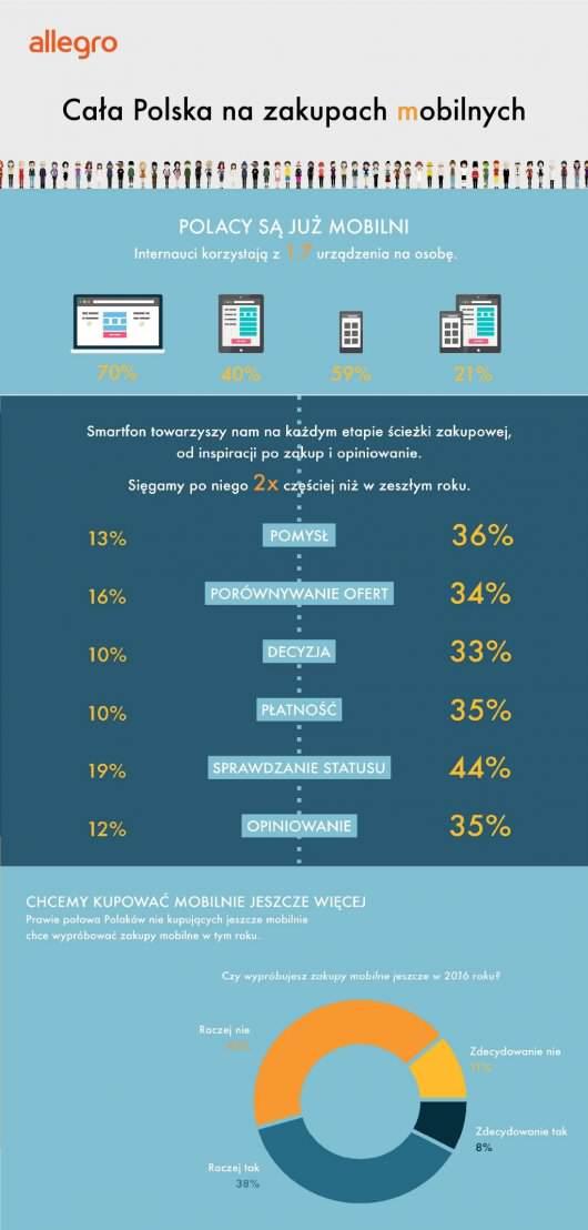 Polska na zakupach mobilnych