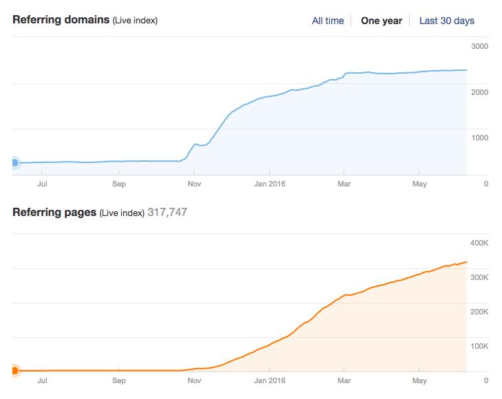Wykres przedstawiający przyrost witryn zawierających linki do domeny zenbox.pl