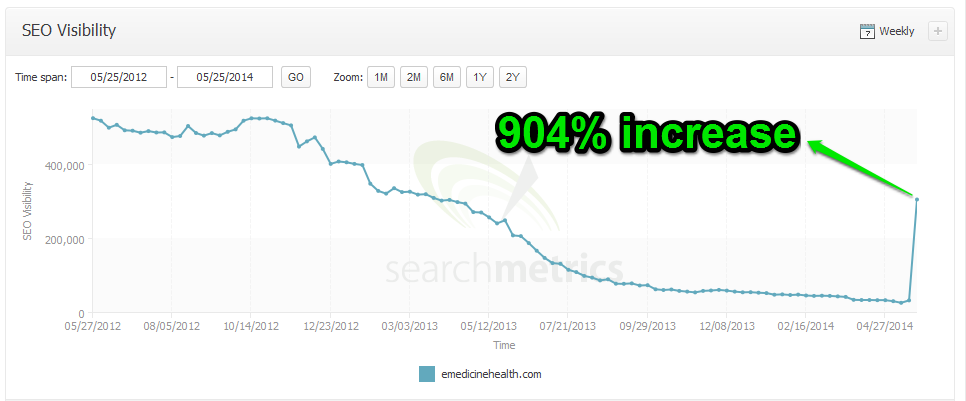 28_904-Percent-SEO-Visibility-Increase