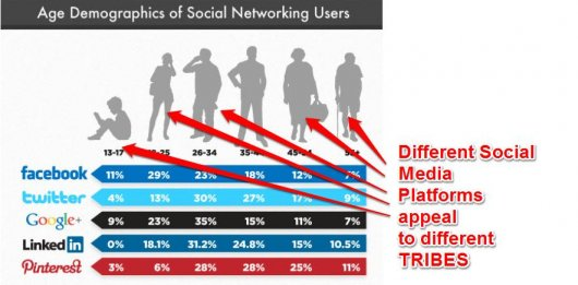 41_Different-Social-Media-Platforms-Appeal-To-Different-TRIBES
