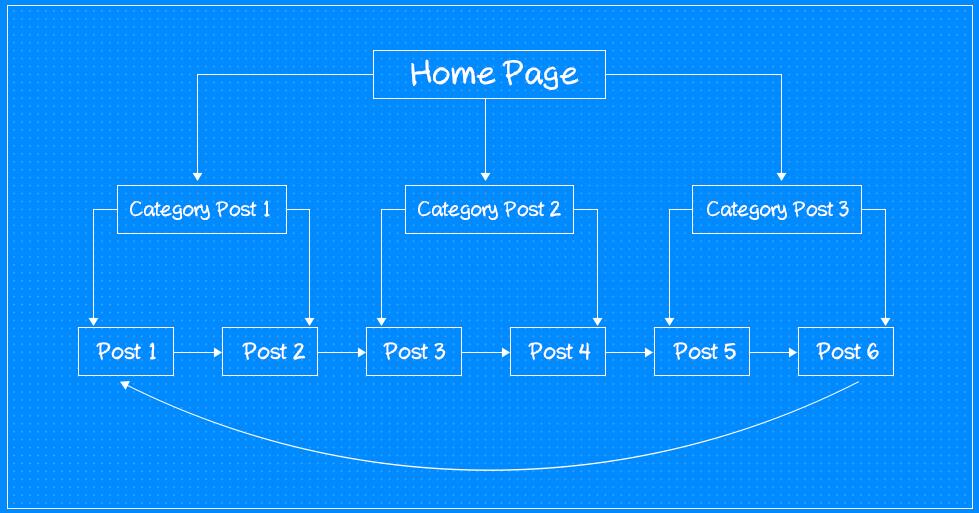 43_Internal-Linking-Building-Website-Architecture