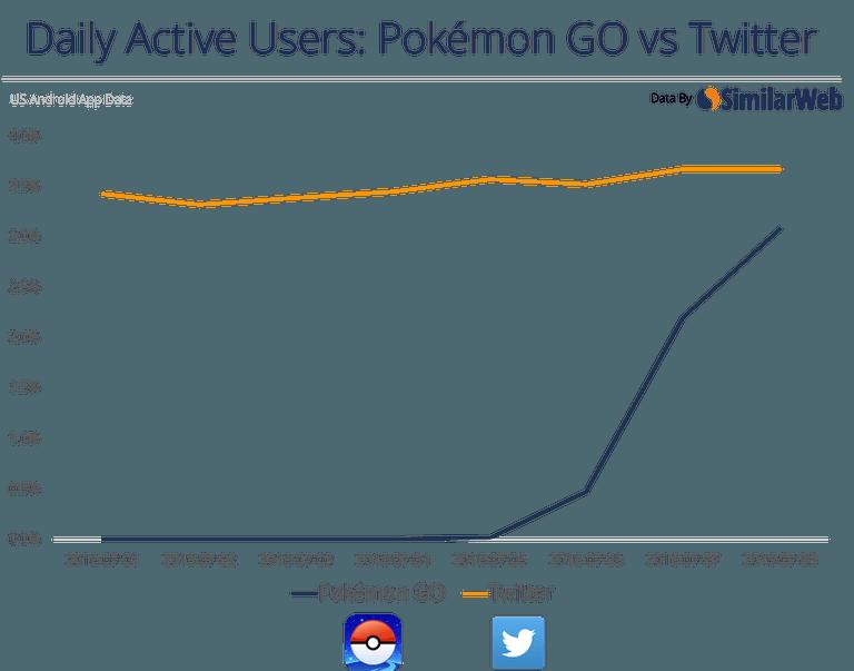 Pokemon go a Twitter