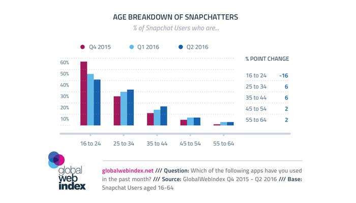 Snapchat statystyki