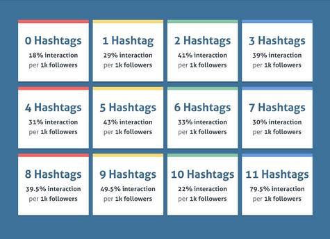Hashtagi Instagram