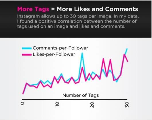 Te dane potwierdza większa ilość badań. Dla przykładu, w swoim badaniu AgoraPulse wykryła zależność między ilością hashtagów a zaangażowaniem w formie komentarzy i like'ów.