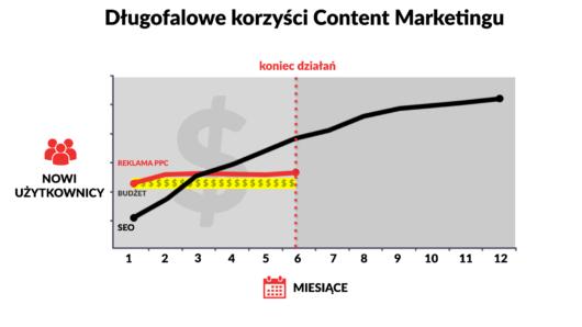 korzysci-z-content-marketingu