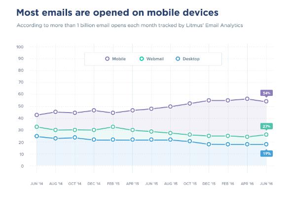 1-statystyki-ile-maili-jest-otwieranych-w-mobile