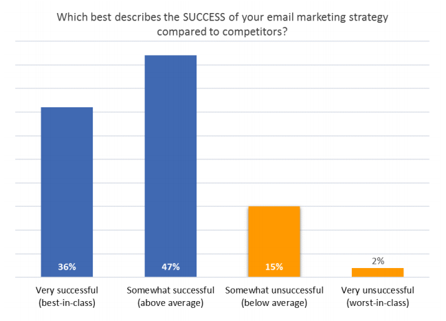 email-marketing-strategy-survey-summary-report