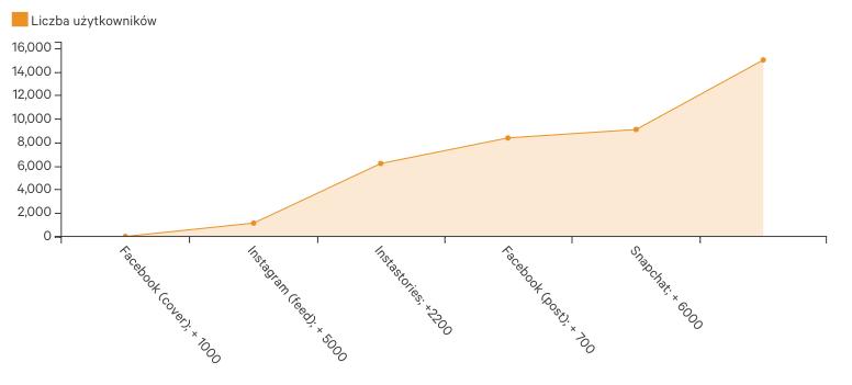 chatbot statystyki