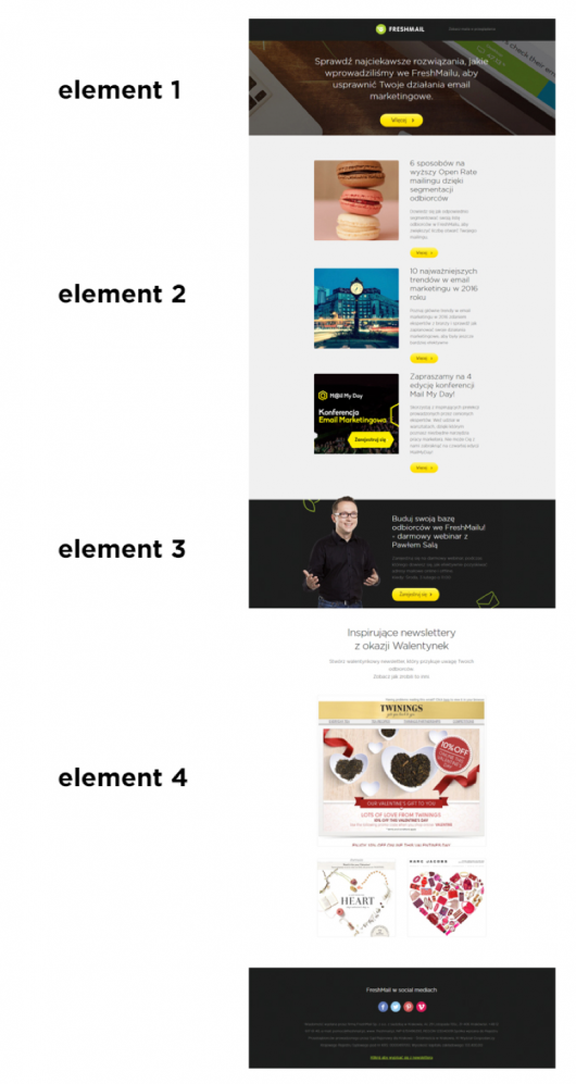 4 elementy mailingu