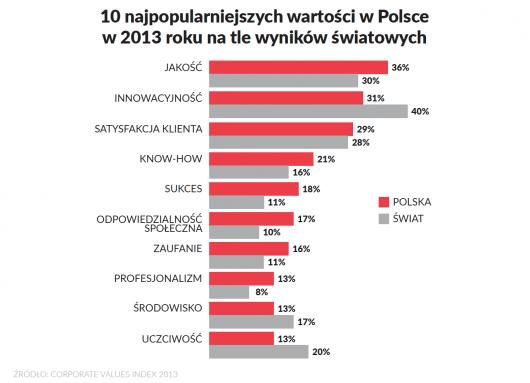 10 najpopularniejszych wartości w Polsce w 2013 roku na tle wyników światowych