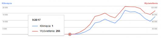 Wykres dla domeny z protokołem HTTPS.