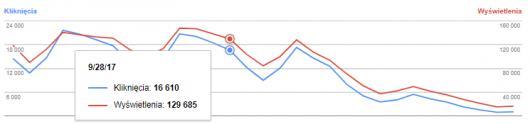 Wykres dla domeny z protokołem HTTP