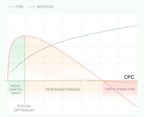 wzrost CPC