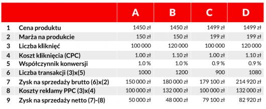wydatki reklamowe tabela