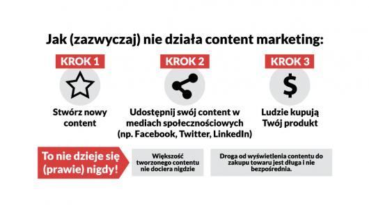 jak nie działa content marketing