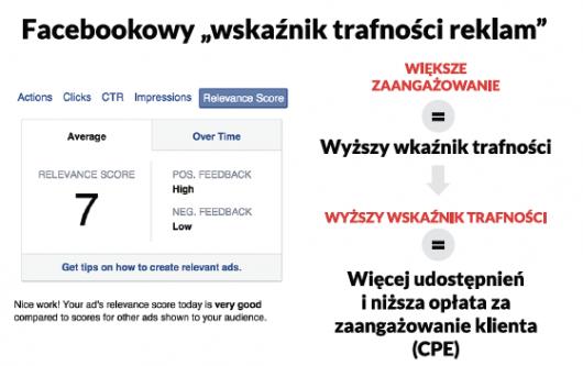 Facebookowy wskaźnik trafności reklam