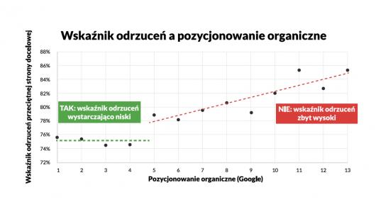 wskaźnik odrzuceń a pozycjonowanie organiczne
