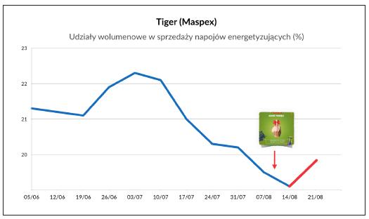 kryzys marki Tiger