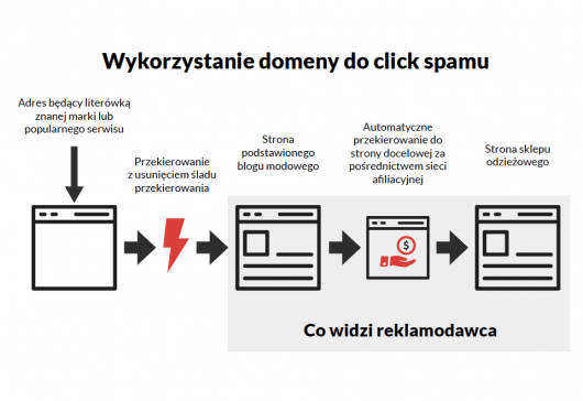 Wykorzystanie domeny do click spamu
