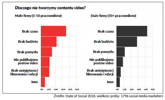 dlaczego nie tworzymy contentu wideo?