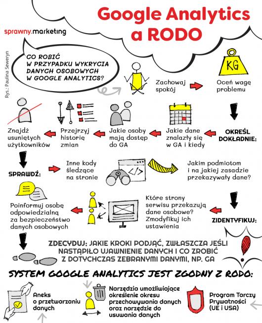 Google Analytics a RODO