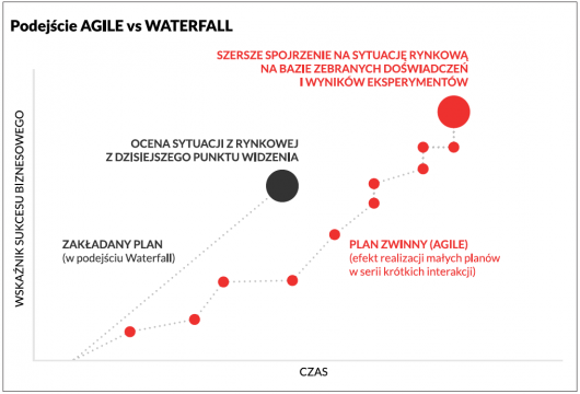 Podejeście Agile vs Waterfall