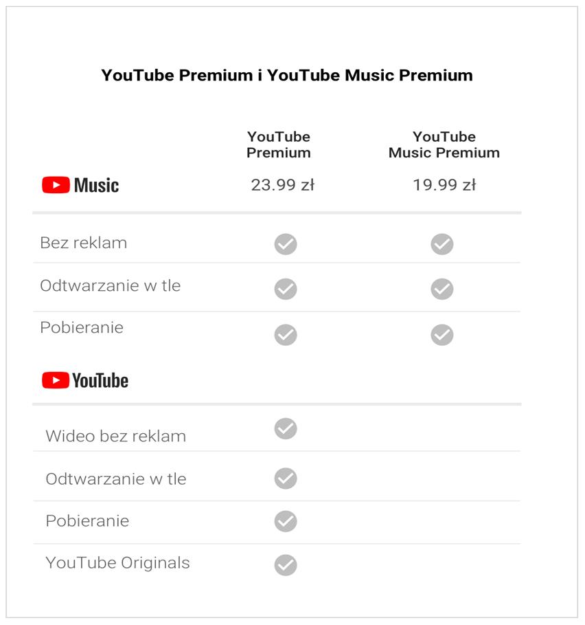 Nowości z YouTube