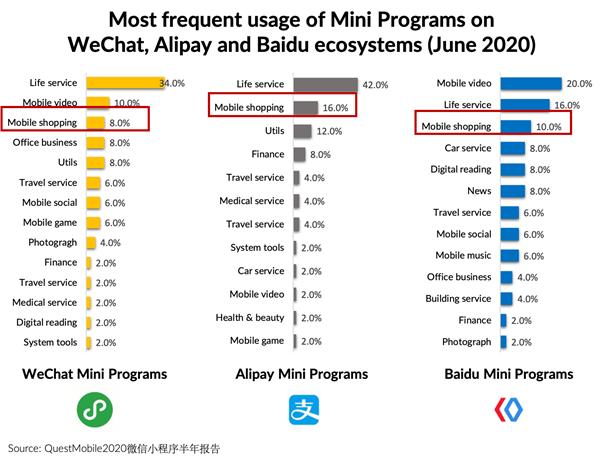 mini programs on wechat