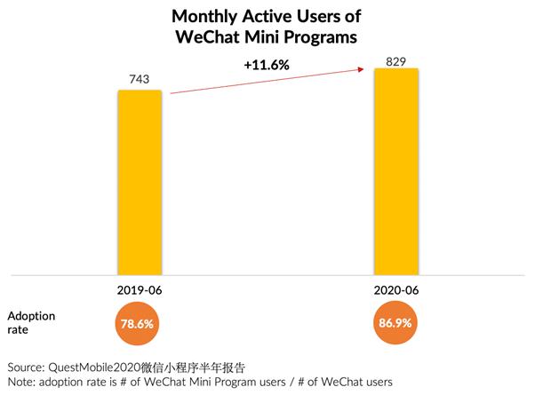 wechat mini program users