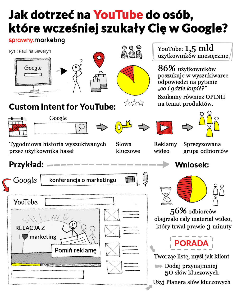 custom intent for youtube