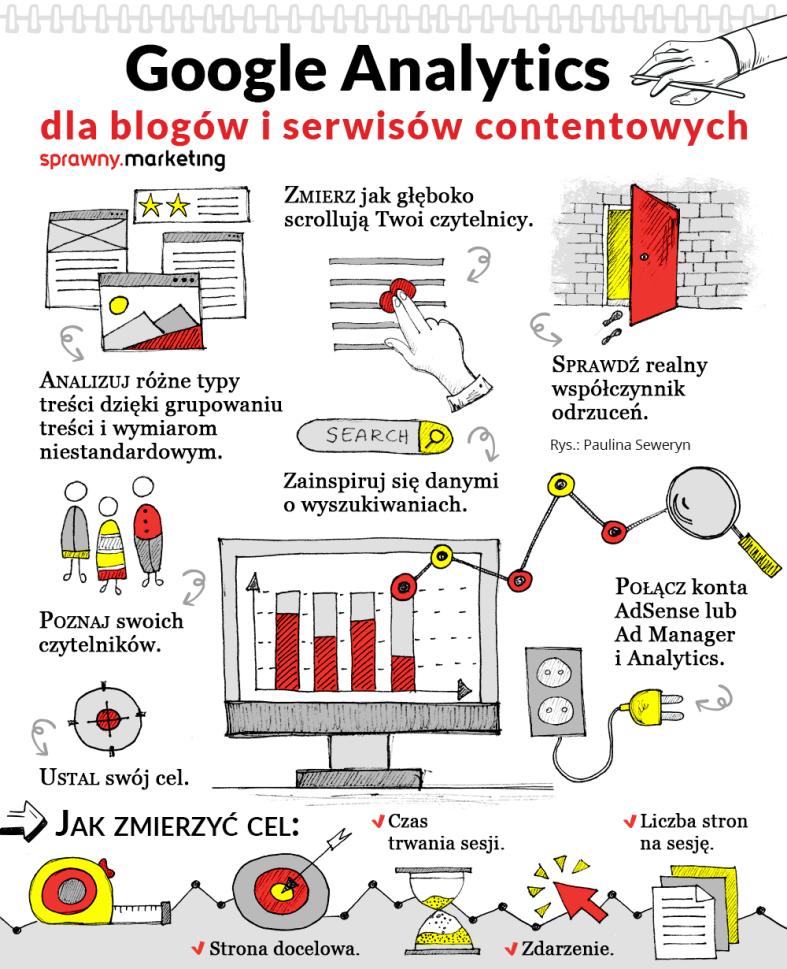 google analytcis dla blogów