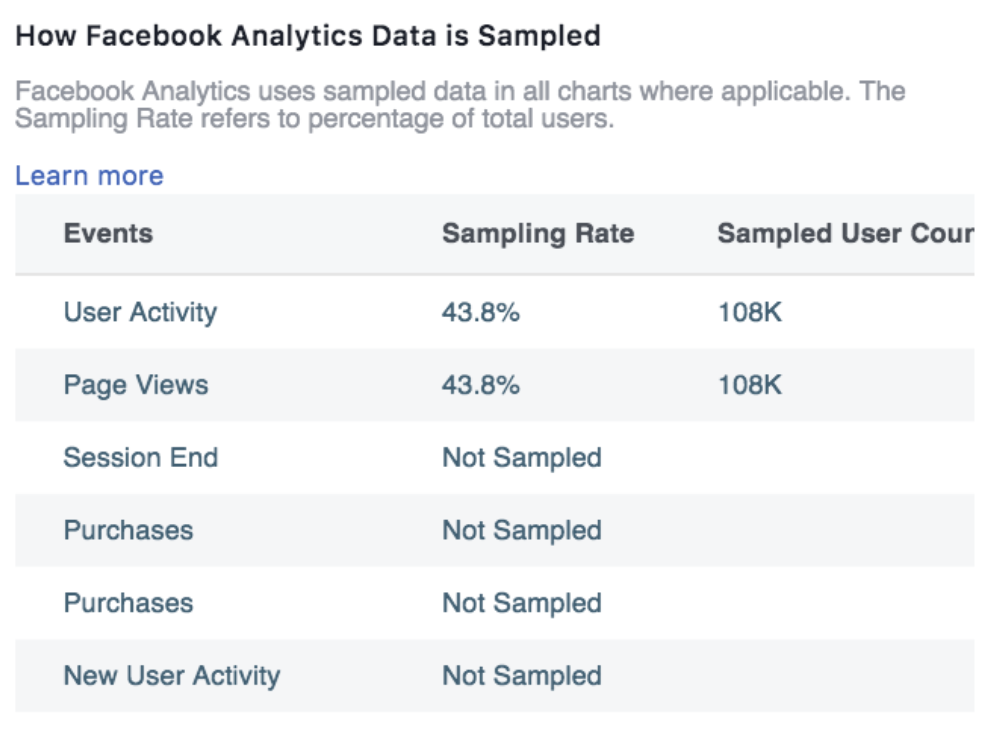 how facebook analytics data is sampled
