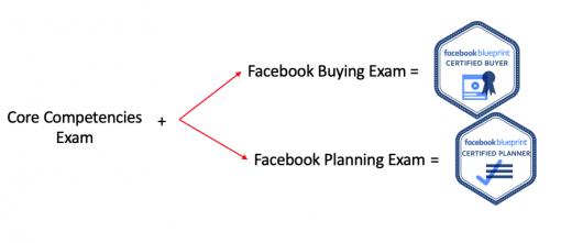 egzamin facebooka