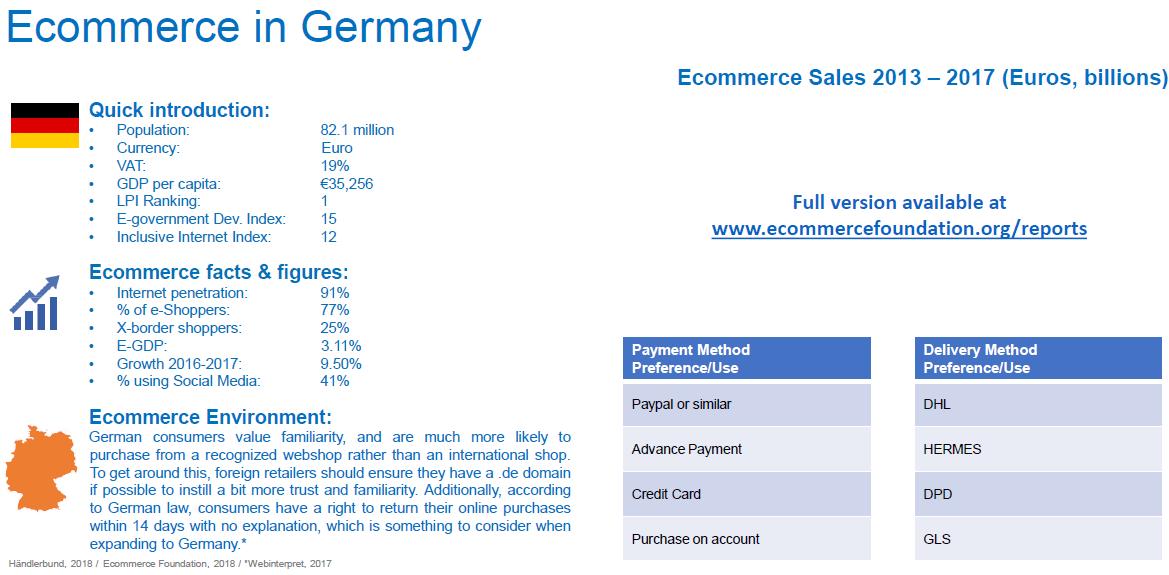 ecommerce w niemczech