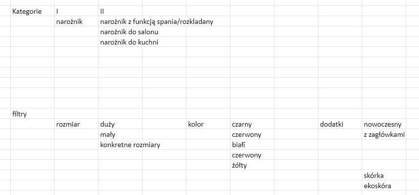 analiza podkategorii w ecommerce
