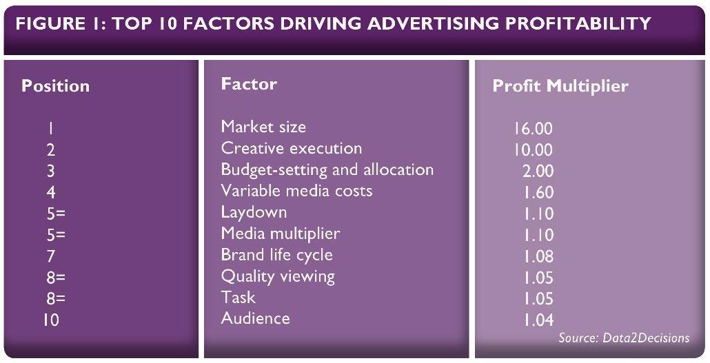 dzięki czemu reklama jest zyskowna