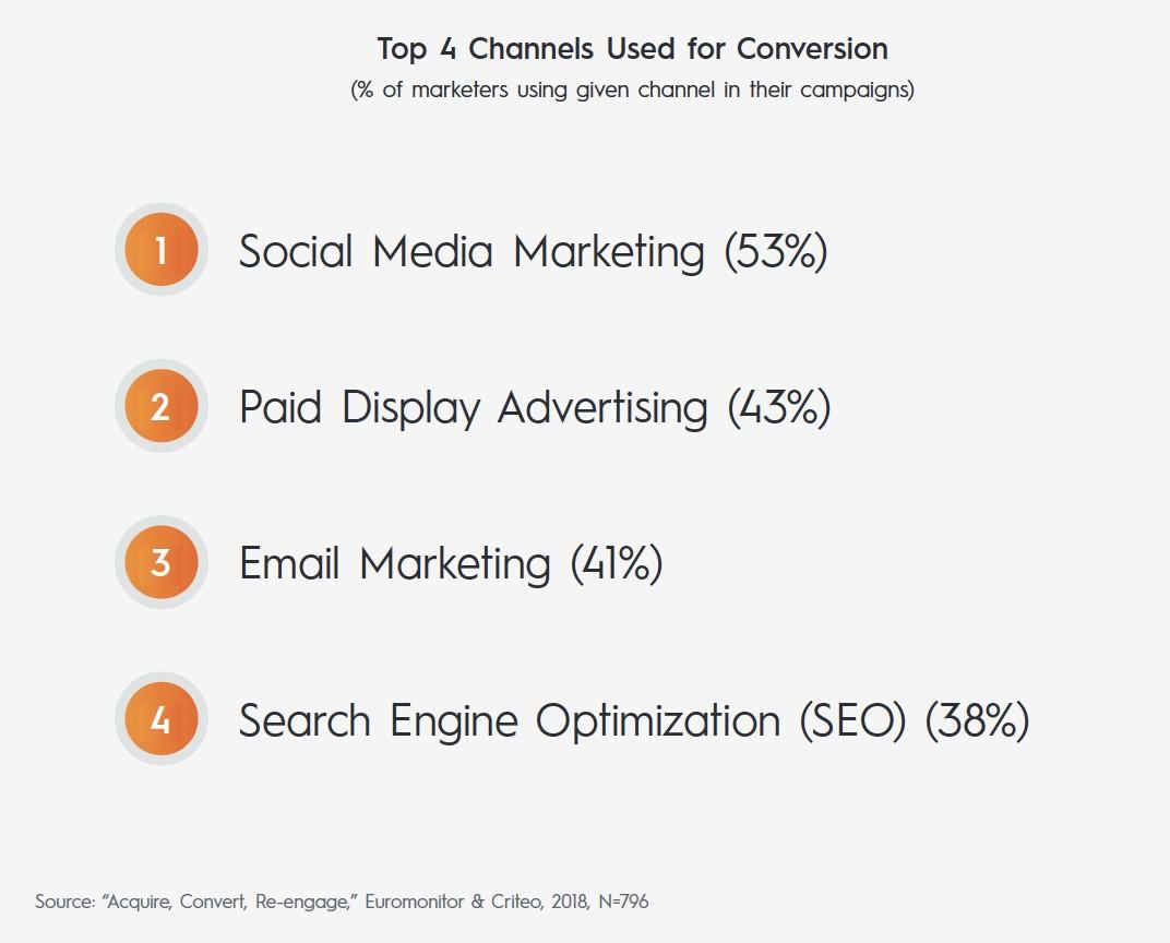 kanały używane w kampaniach reklamowych