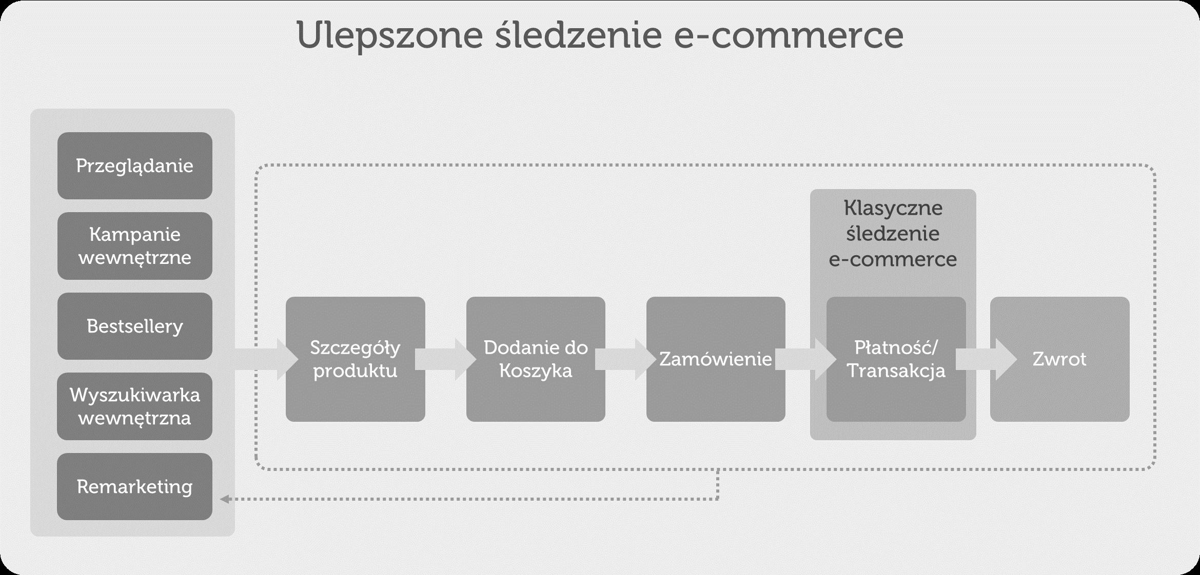 ulepszone śledzenie e-commerce