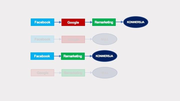 Algorytmiczne modelowanie atrybucji – łańcuchy Markowa
