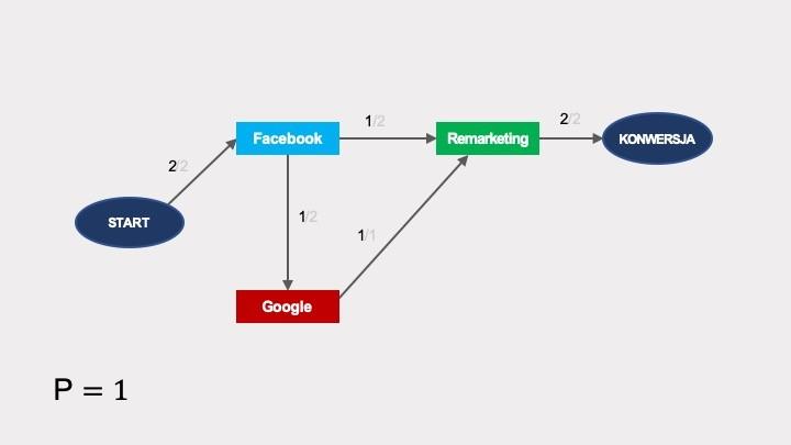 Algorytmiczne modelowanie atrybucji
