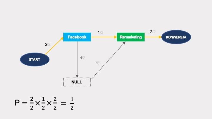 modelowanie atrybucji
