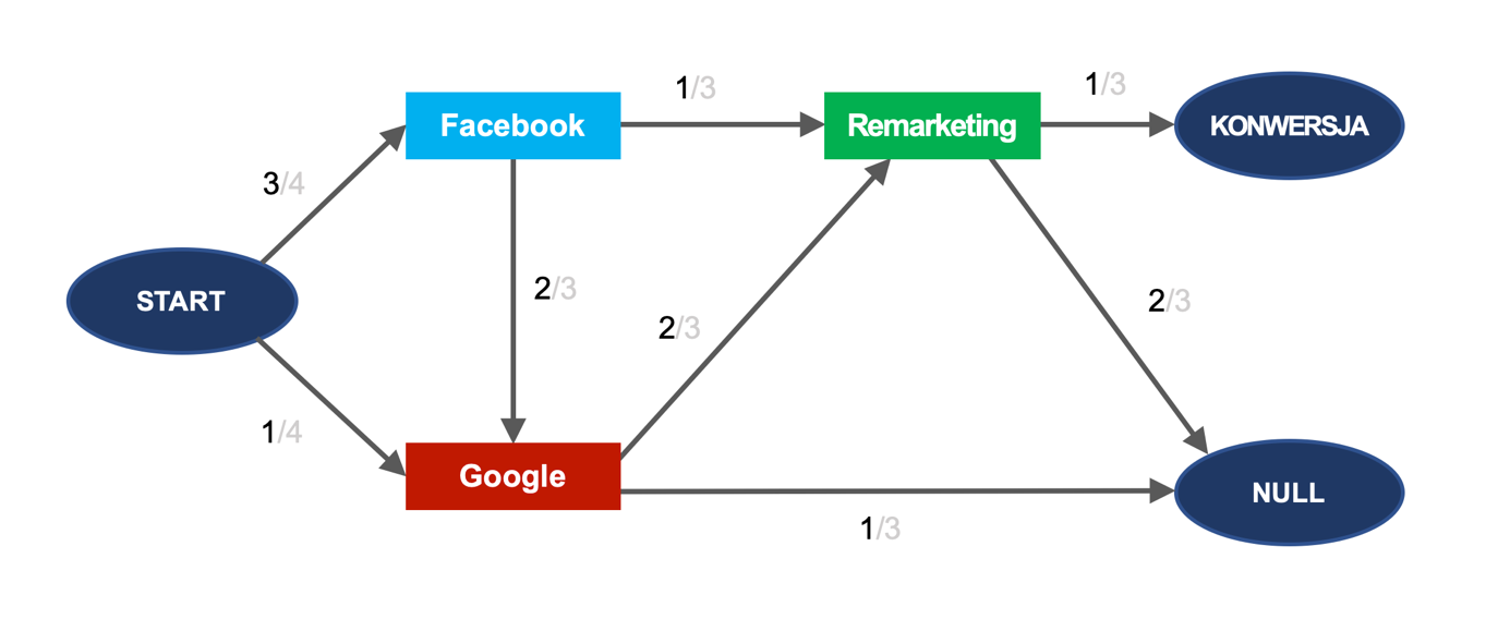 ścieżki interakcji użytkownika z reklamą