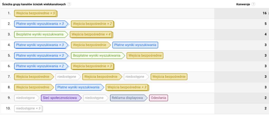 Raport ścieżek konwersji Google Analytics