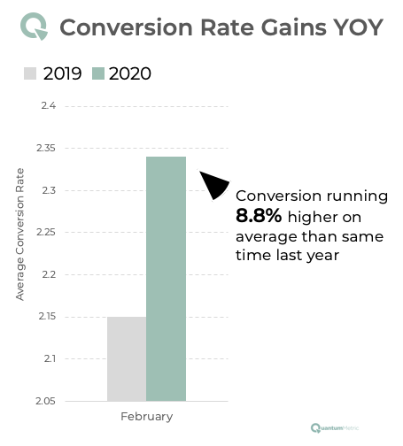 conversion rate gains